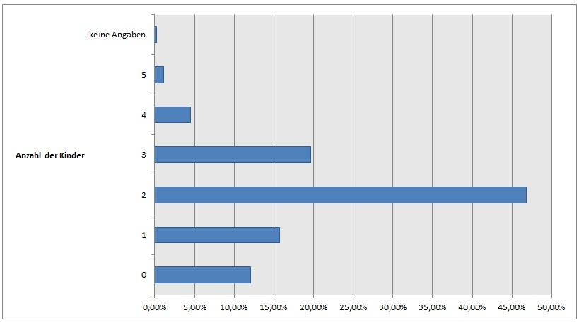 Existieren Statistiken zur Vasektomie? - vasektomie.de